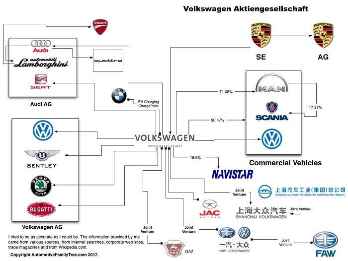 Auto Family Tree-PORSCHE